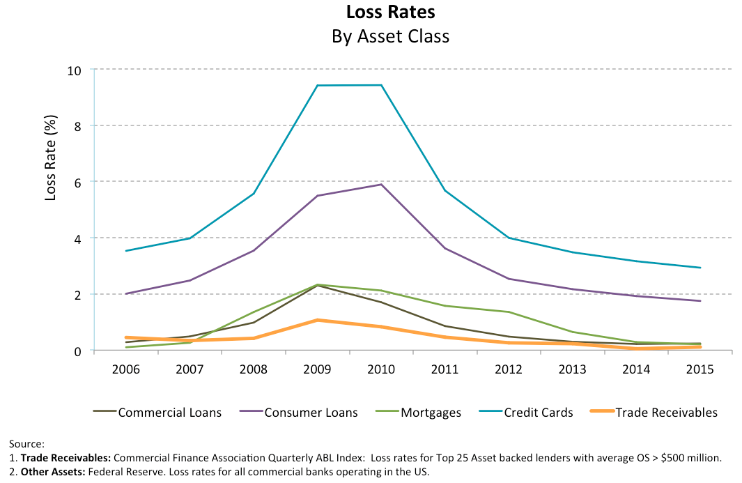 graph - loss rates by asset class